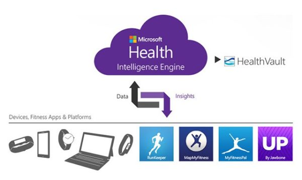 Microsoft Is Enhancing Health-Tech Support by Donating $40 Million AI for Health Program